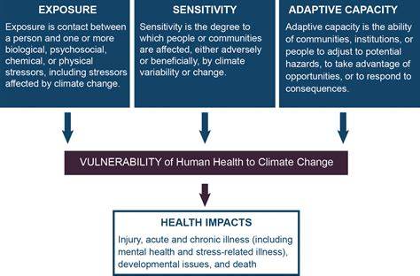 Chapter 9: Populations of Concern   Climate and Health