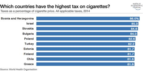 Which countries have the highest tax on cigarettes