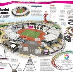 Olympic Stadium Final delivery of the infographic series