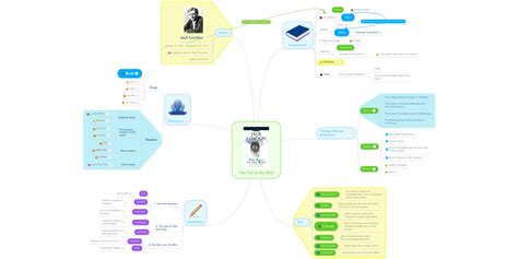 The Call of the Wild | MindMeister Mind Map