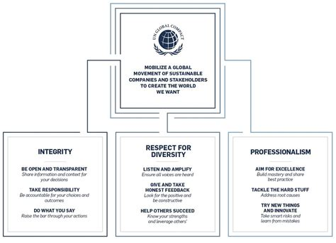 The United Nations Global Compact Way | UN Global Compact