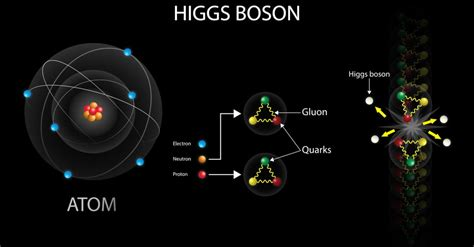 The God Particle - Higgs Boson - SCALAR LIGHT