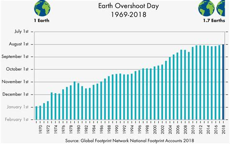 1 AGOSTO EARTH OVERSHOOT DAY 2018 – Legambiente Vicenza